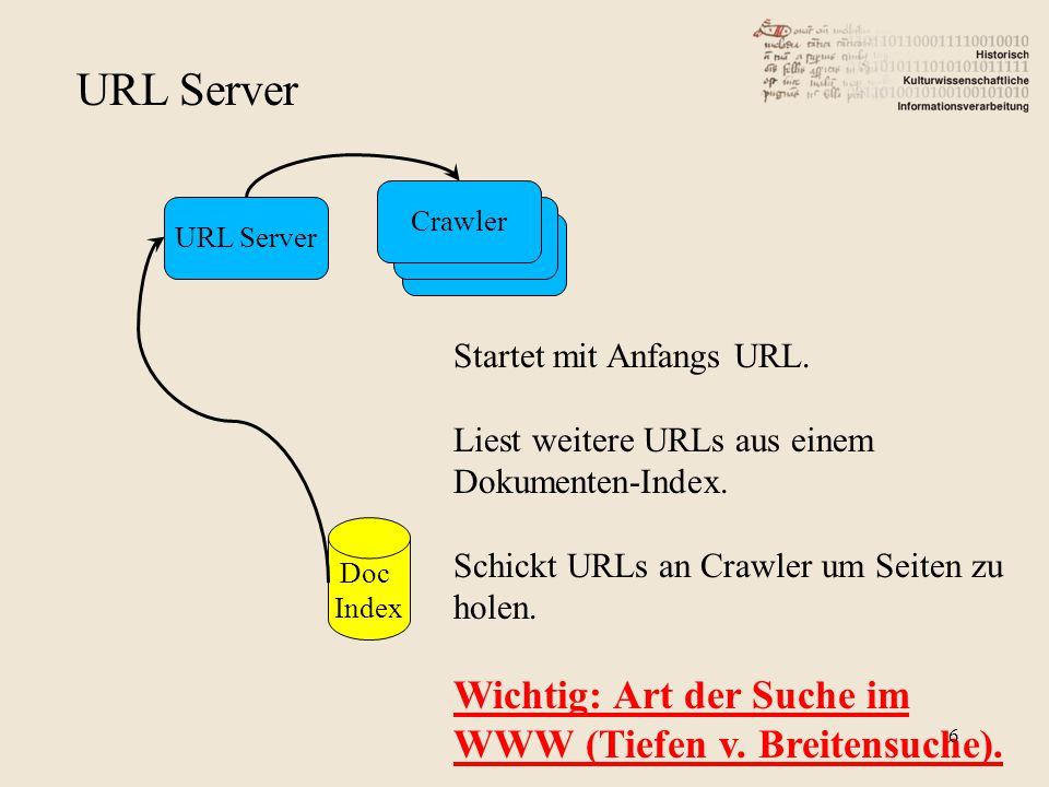 URL Server Crawler URL Server Doc Index Startet mit Anfangs URL.