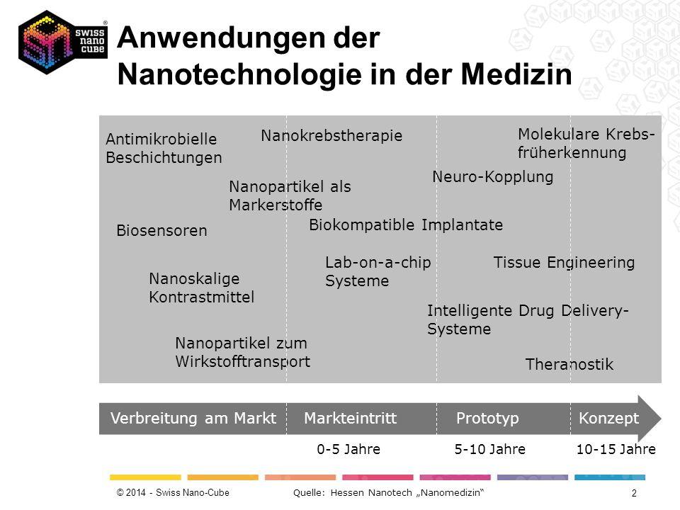 © 2014 - Swiss Nano-Cube Quelle: DiaCCon GmbH Mit nanometergrossen Diamantpartikeln beschichtete Gelenkimplantate haben besonders gute Gleiteigenschaften und zeigen zudem eine stark verminderte Abriebsbildung.