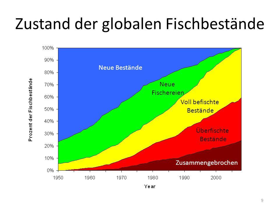 Was kümmern uns globale Fischereien.
