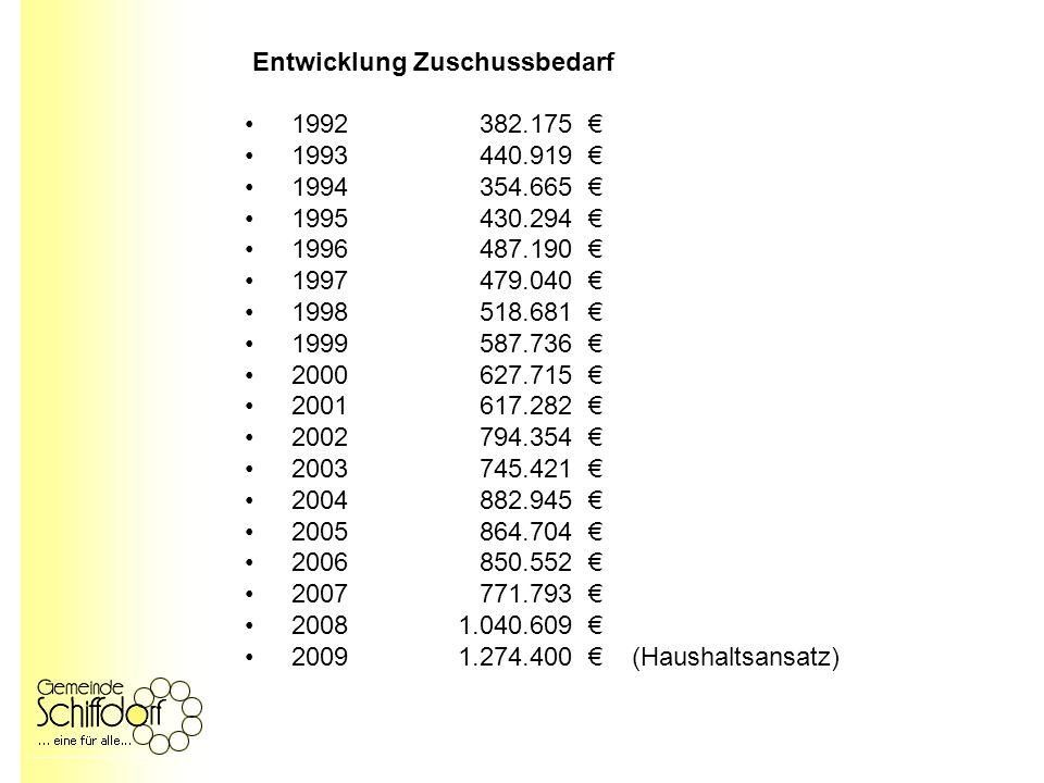 Kosten Ausbau der Tagesbetreuung 01.08.2007 – 31.07.2009 26 zusätzliche Teilzeitstellen (15 Vollzeit) eingerichtet Jährliche Personalmehrkosten rd.