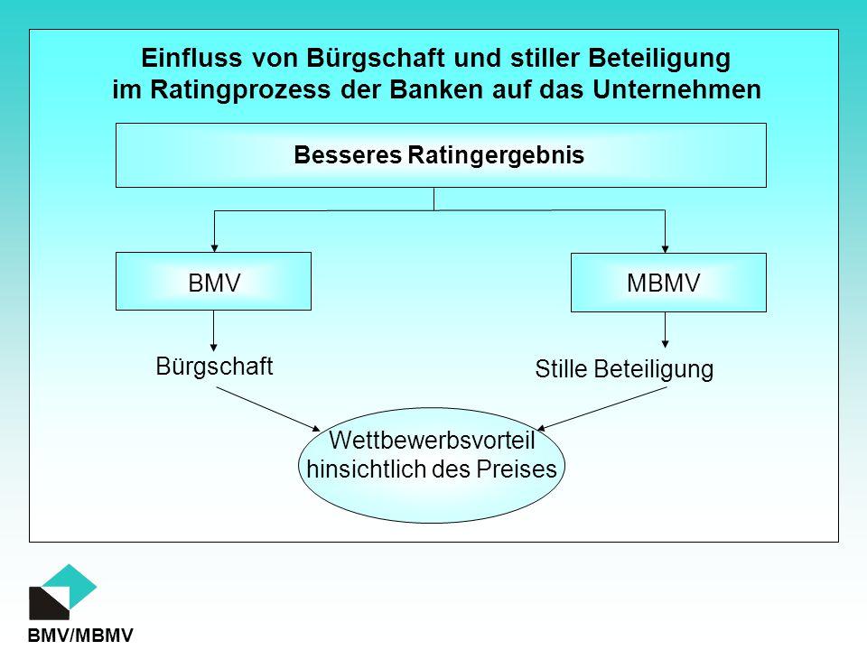 Bürgschaft Stille Beteiligung BMV MBMV Besseres Ratingergebnis Wettbewerbsvorteil hinsichtlich des Preises Einfluss von Bürgschaft und stiller Beteili