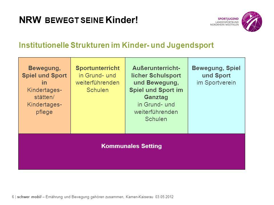 6 | schwer mobil – Ernährung und Bewegung gehören zusammen, Kamen-Kaiserau 03.05.2012 Institutionelle Strukturen im Kinder- und Jugendsport Kommunales