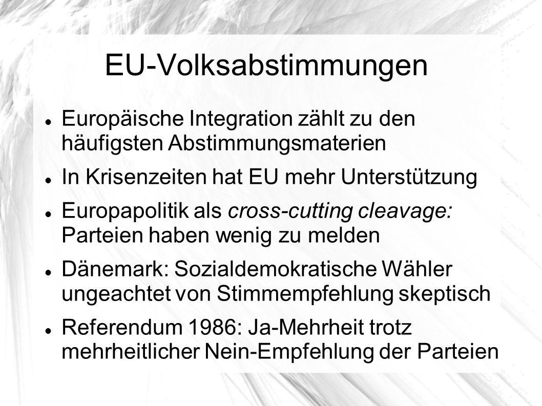 EU-Volksabstimmungen Europäische Integration zählt zu den häufigsten Abstimmungsmaterien In Krisenzeiten hat EU mehr Unterstützung Europapolitik als cross-cutting cleavage: Parteien haben wenig zu melden Dänemark: Sozialdemokratische Wähler ungeachtet von Stimmempfehlung skeptisch Referendum 1986: Ja-Mehrheit trotz mehrheitlicher Nein-Empfehlung der Parteien