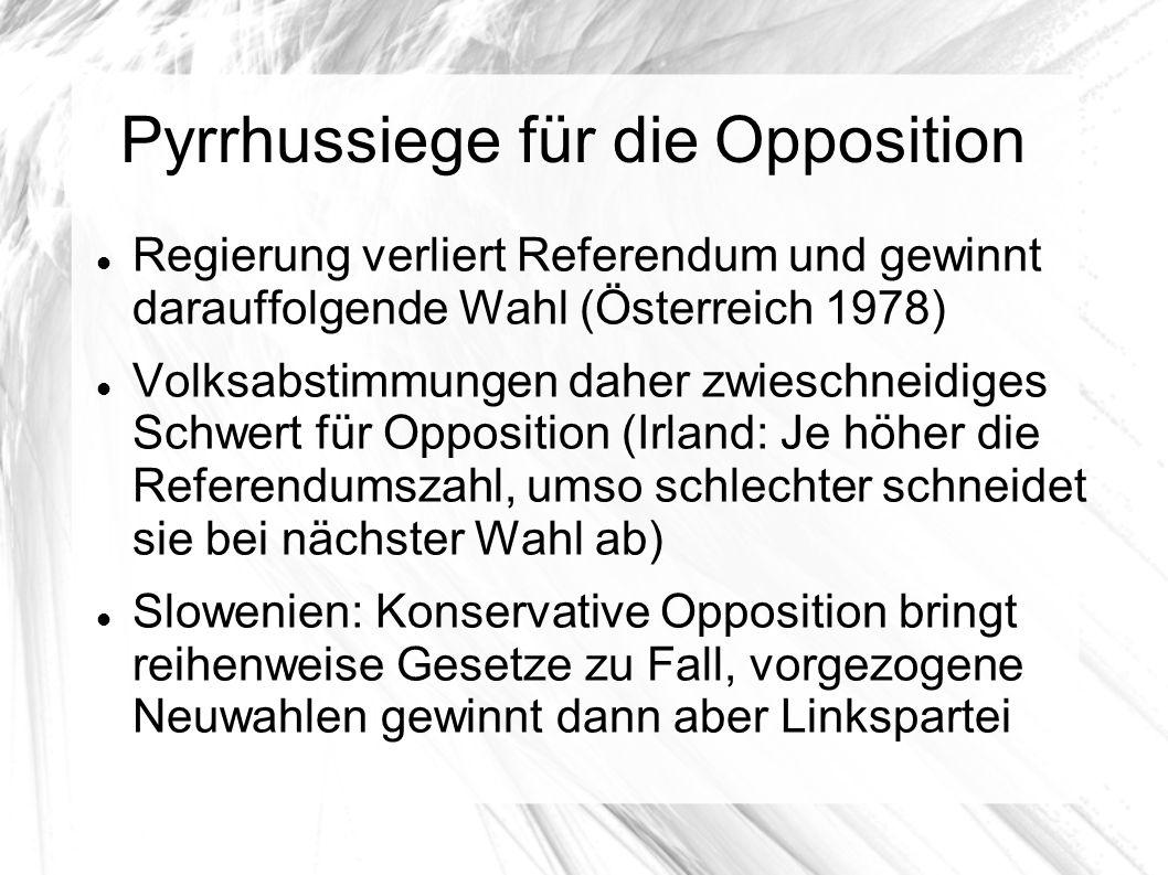 Pyrrhussiege für die Opposition Regierung verliert Referendum und gewinnt darauffolgende Wahl (Österreich 1978) Volksabstimmungen daher zwieschneidiges Schwert für Opposition (Irland: Je höher die Referendumszahl, umso schlechter schneidet sie bei nächster Wahl ab) Slowenien: Konservative Opposition bringt reihenweise Gesetze zu Fall, vorgezogene Neuwahlen gewinnt dann aber Linkspartei