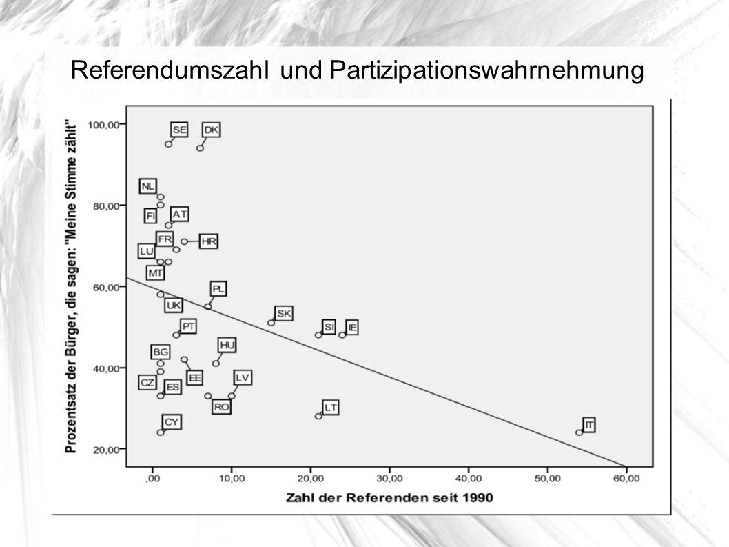 Referendumszahl und Partizipationswahrnehmung