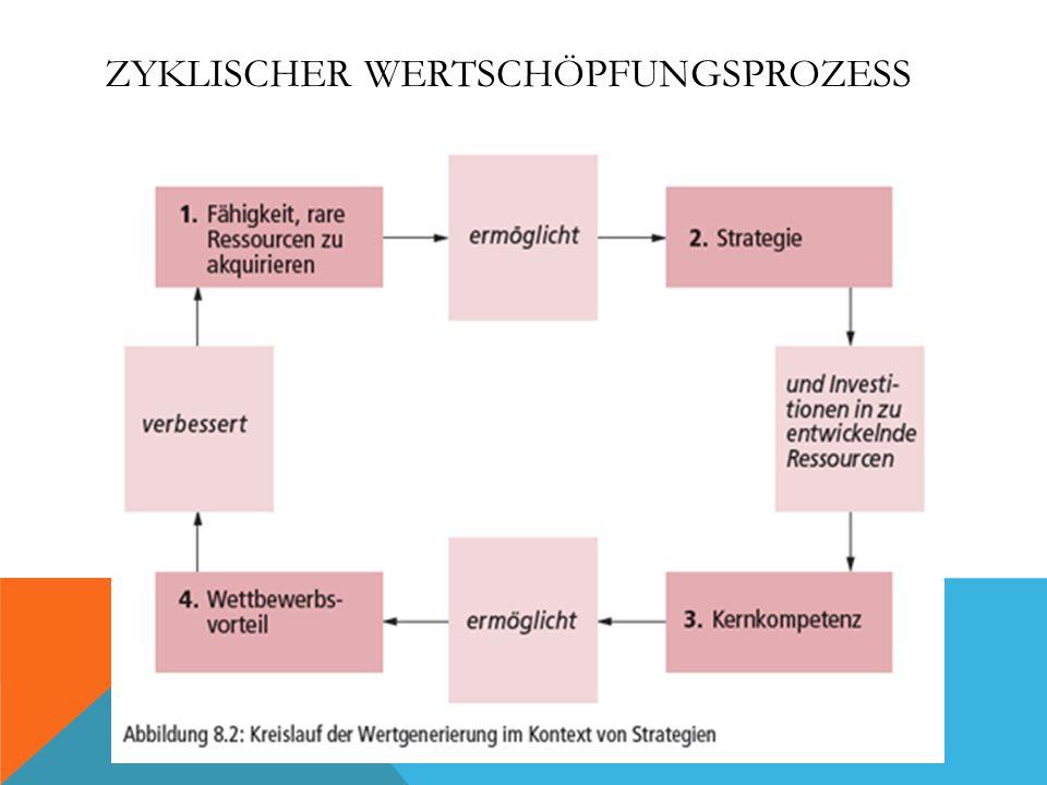 ZYKLISCHER WERTSCHÖPFUNGSPROZESS