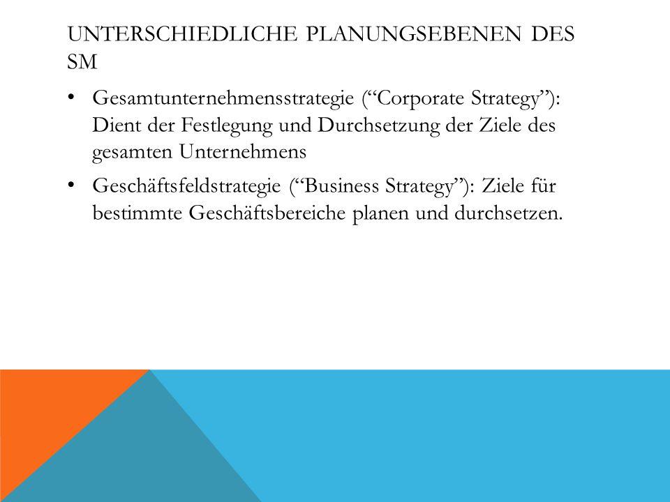UNTERSCHIEDLICHE PLANUNGSEBENEN DES SM Gesamtunternehmensstrategie ( Corporate Strategy ): Dient der Festlegung und Durchsetzung der Ziele des gesamten Unternehmens Geschäftsfeldstrategie ( Business Strategy ): Ziele für bestimmte Geschäftsbereiche planen und durchsetzen.