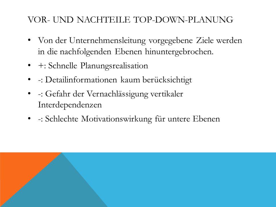 VOR- UND NACHTEILE TOP-DOWN-PLANUNG Von der Unternehmensleitung vorgegebene Ziele werden in die nachfolgenden Ebenen hinuntergebrochen.