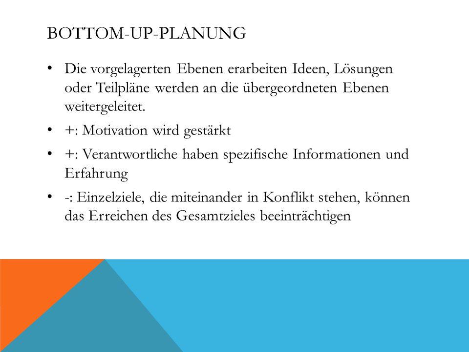 BOTTOM-UP-PLANUNG Die vorgelagerten Ebenen erarbeiten Ideen, Lösungen oder Teilpläne werden an die übergeordneten Ebenen weitergeleitet.