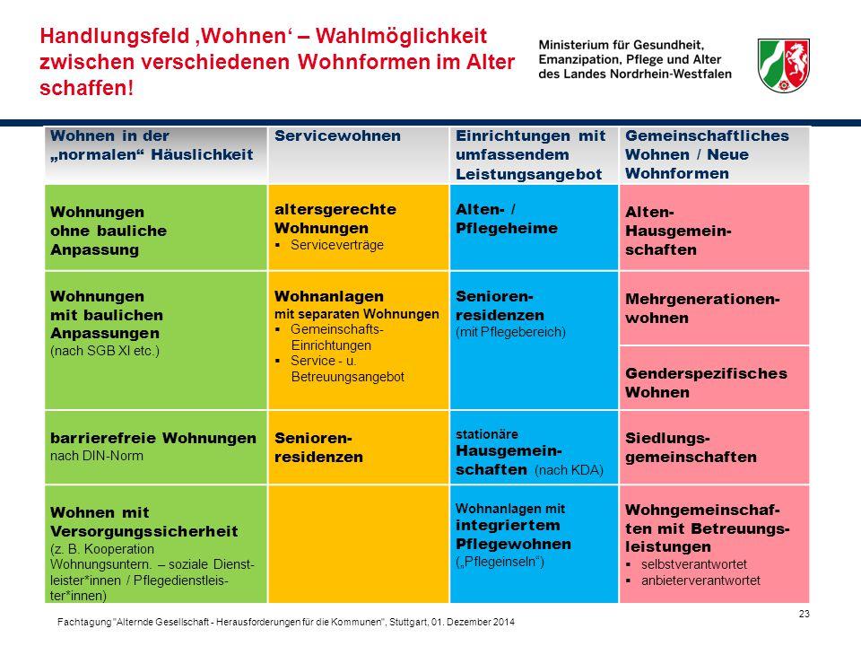"""23 Wohnen in der """"normalen"""" Häuslichkeit ServicewohnenEinrichtungen mit umfassendem Leistungsangebot Gemeinschaftliches Wohnen / Neue Wohnformen Wohnu"""