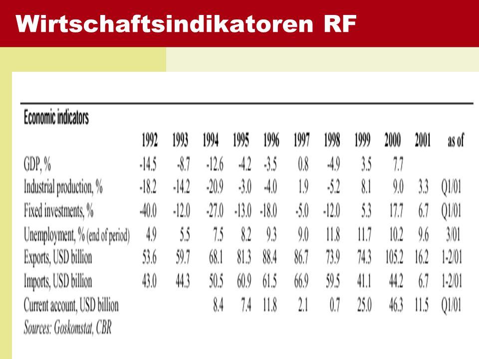 Wirtschaftsindikatoren RF