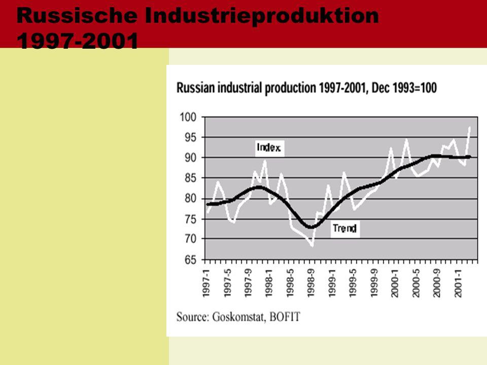 Russische Industrieproduktion 1997-2001