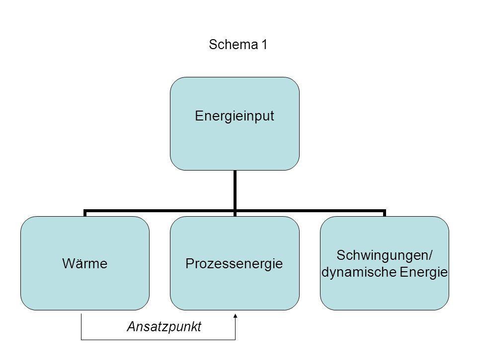 Schema 1 Energieinput WärmeProzessenergie Schwingungen/ dynamische Energie Ansatzpunkt