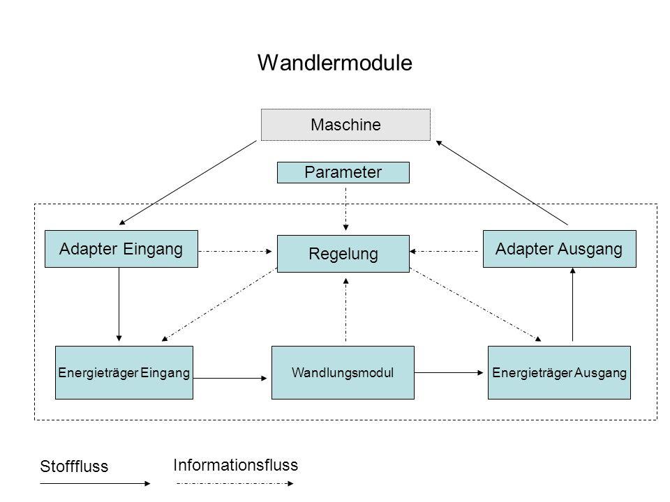 Wandlermodule Wandlungsmodul Energieträger EingangEnergieträger Ausgang Regelung Maschine Adapter Eingang Adapter Ausgang Parameter Stofffluss Informationsfluss