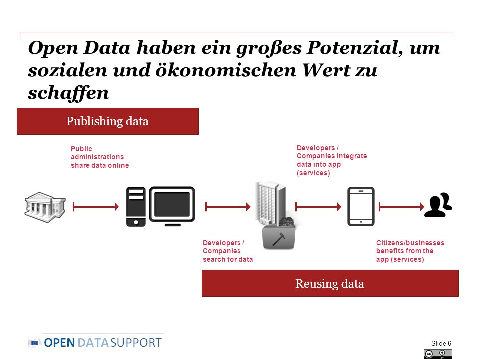 Open Data haben ein großes Potenzial, um sozialen und ökonomischen Wert zu schaffen Slide 6 Developers / Companies integrate data into app (services) Public administrations share data online Citizens/businesses benefits from the app (services) Developers / Companies search for data Publishing data Reusing data