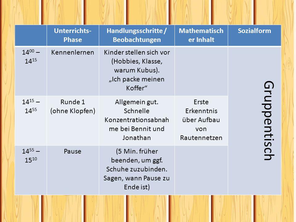 Unterrichts- Phase Handlungsschritte / Beobachtungen Mathematisch er Inhalt Sozialform 14 00 – 14 15 KennenlernenKinder stellen sich vor (Hobbies, Klasse, warum Kubus).