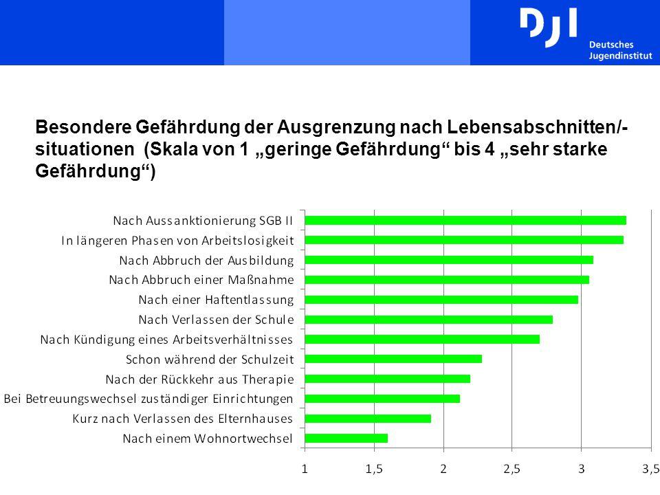"""Besondere Gefährdung der Ausgrenzung nach Lebensabschnitten/- situationen (Skala von 1 """"geringe Gefährdung"""" bis 4 """"sehr starke Gefährdung"""")"""