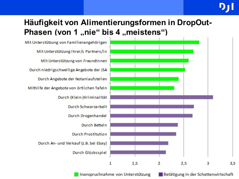 """14 Häufigkeit von Alimentierungsformen in DropOut- Phasen (von 1 """"nie"""" bis 4 """"meistens"""")"""