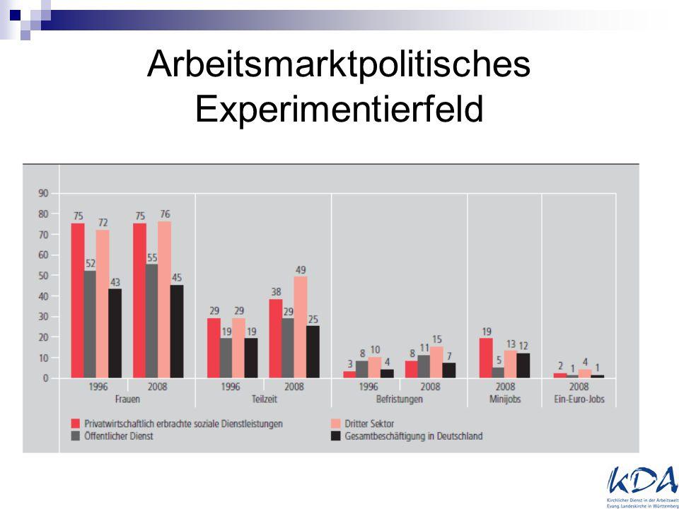 Arbeitsmarktpolitisches Experimentierfeld