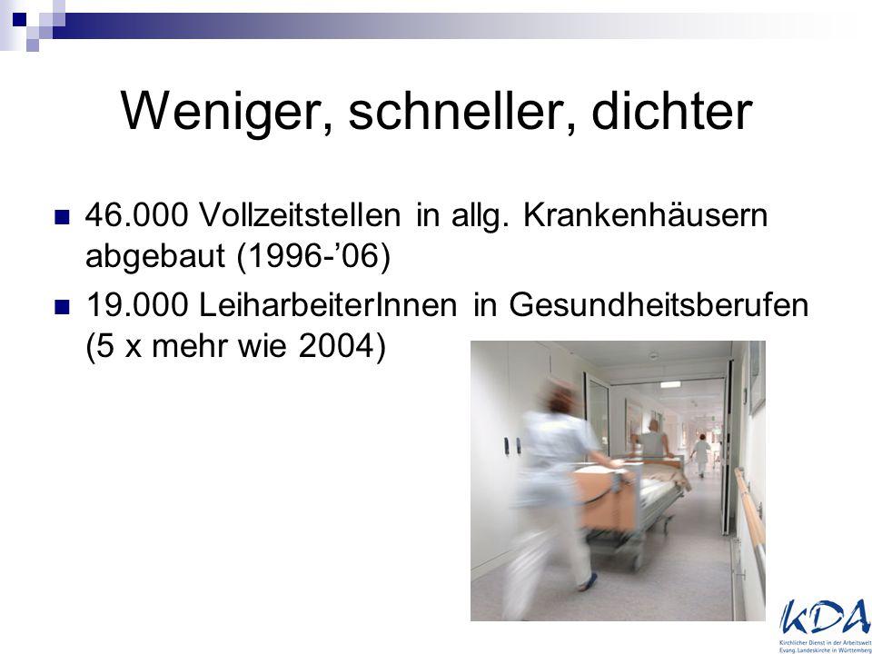 Weniger, schneller, dichter 46.000 Vollzeitstellen in allg. Krankenhäusern abgebaut (1996-'06) 19.000 LeiharbeiterInnen in Gesundheitsberufen (5 x meh