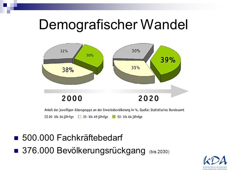 Demografischer Wandel 500.000 Fachkräftebedarf 376.000 Bevölkerungsrückgang (bis 2030)