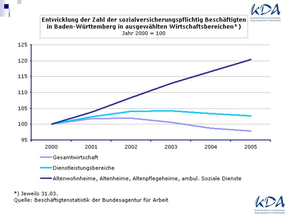 """Arbeitswelt """"Pflege Anstieg auf 106.000 (2007 bis 2010) 10,1% mehr in stationären Einrichtungen 3,3% mehr in ambulanten Einrichtungen 85% Frauen 28,5 % Vollzeit 62,2 % Teilzeit Stat."""