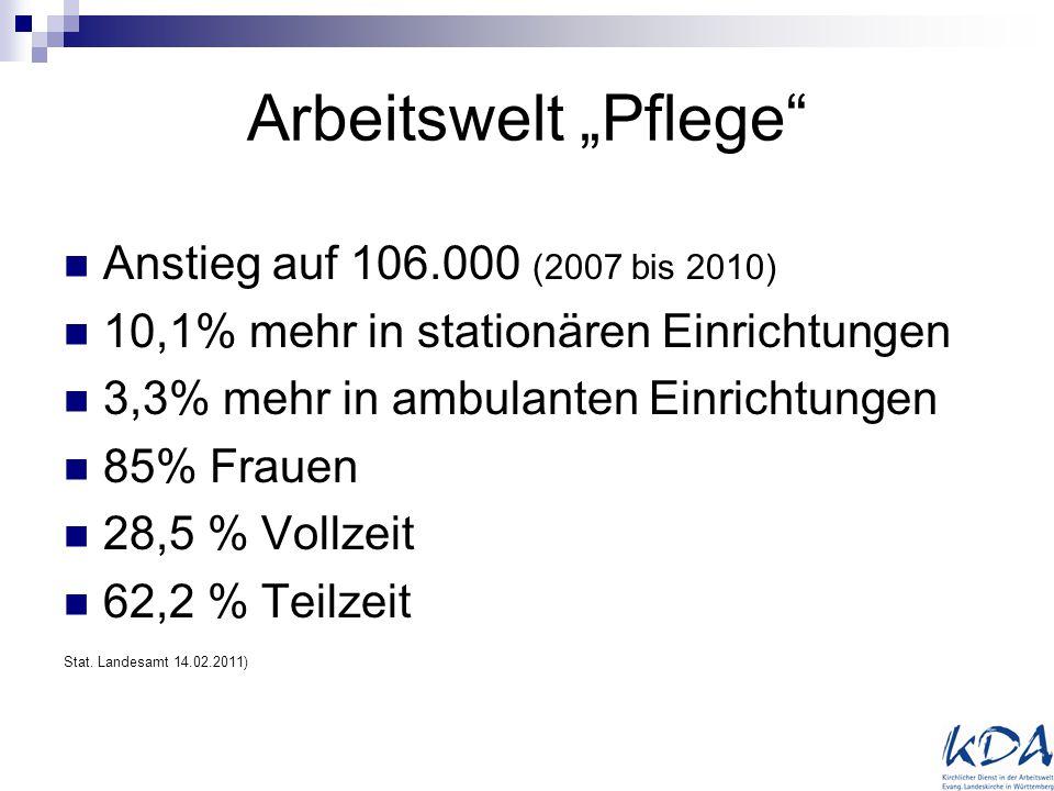 """Arbeitswelt """"Pflege"""" Anstieg auf 106.000 (2007 bis 2010) 10,1% mehr in stationären Einrichtungen 3,3% mehr in ambulanten Einrichtungen 85% Frauen 28,5"""