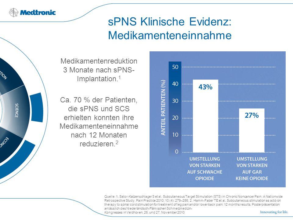 sPNS Klinische Evidenz: Medikamenteneinnahme Medikamentenreduktion 3 Monate nach sPNS- Implantation. 1 Ca. 70 % der Patienten, die sPNS und SCS erhiel