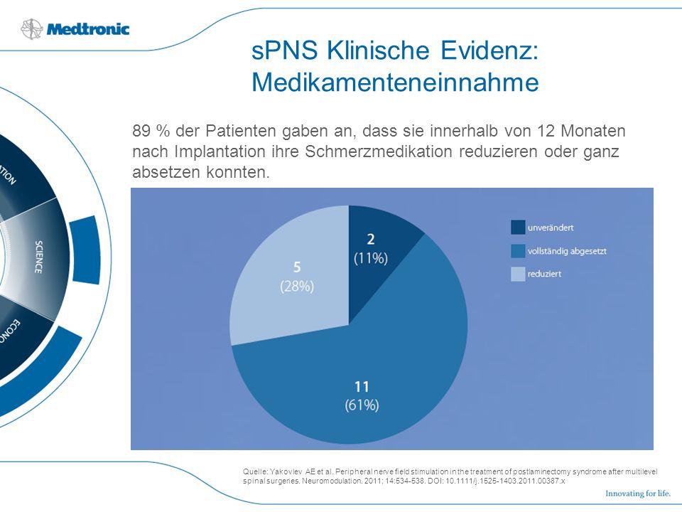 sPNS Klinische Evidenz: Medikamenteneinnahme 89 % der Patienten gaben an, dass sie innerhalb von 12 Monaten nach Implantation ihre Schmerzmedikation r