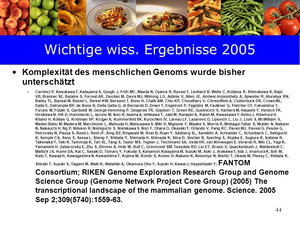 44 Wichtige wiss. Ergebnisse 2005 Komplexität des menschlichen Genoms wurde bisher unterschätzt – Carninci P, Kasukawa T, Katayama S, Gough J, Frith M