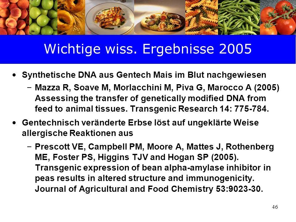 46 Wichtige wiss. Ergebnisse 2005 Synthetische DNA aus Gentech Mais im Blut nachgewiesen – Mazza R, Soave M, Morlacchini M, Piva G, Marocco A (2005) A