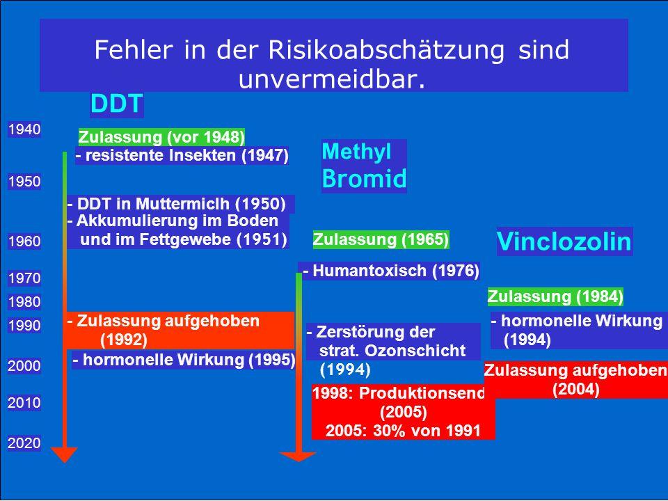 DDT 1940 Zulassung (vor 1948) - resistente Insekten (1947) Methyl Bromid 1950 - DDT in Muttermiclh (1950) - Akkumulierung im Boden und im Fettgewebe (