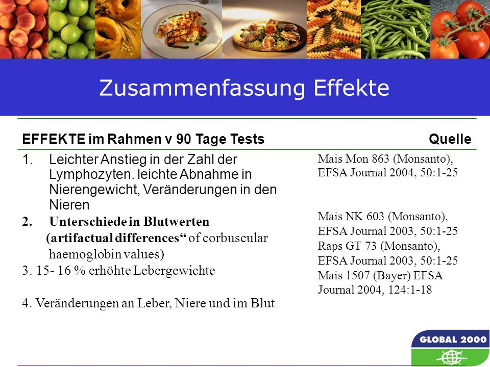 59 Zusammenfassung Effekte Mais Mon 863 (Monsanto), EFSA Journal 2004, 50:1-25 Mais NK 603 (Monsanto), EFSA Journal 2003, 50:1-25 Raps GT 73 (Monsanto), EFSA Journal 2003, 50:1-25 Mais 1507 (Bayer) EFSA Journal 2004, 124: Leichter Anstieg in der Zahl der Lymphozyten.
