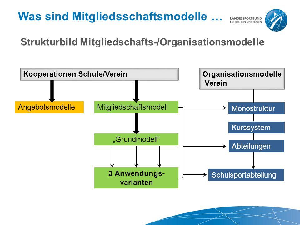"""Was sind Mitgliedsschaftsmodelle … Kooperationen Schule/VereinOrganisationsmodelle Verein Angebotsmodelle Mitgliedschaftsmodell """"Grundmodell 3 Anwendungs- varianten Monostruktur Kurssystem Schulsportabteilung Abteilungen Strukturbild Mitgliedschafts-/Organisationsmodelle"""