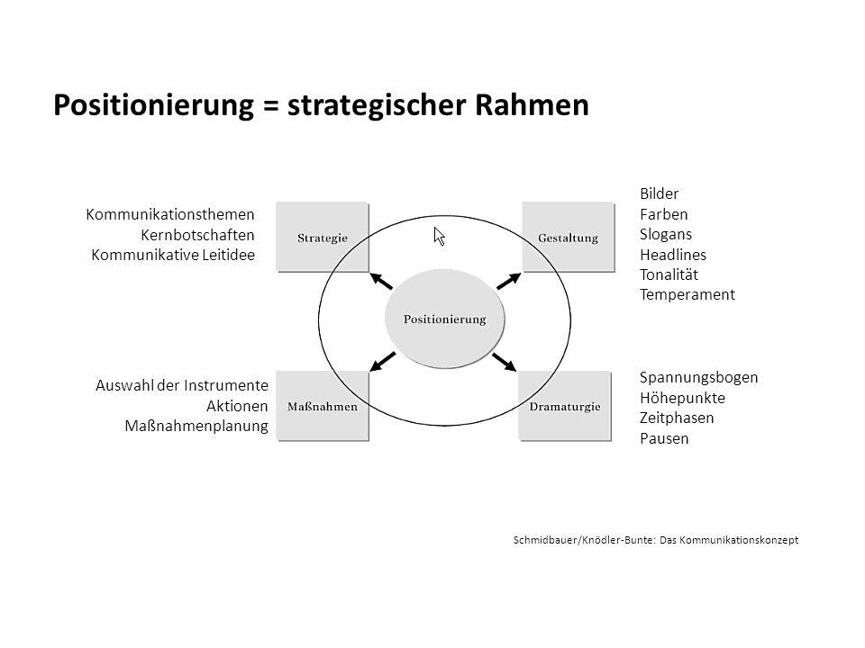 Positionierung = strategischer Rahmen Schmidbauer/Knödler-Bunte: Das Kommunikationskonzept Kommunikationsthemen Kernbotschaften Kommunikative Leitidee
