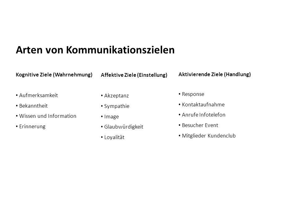 Arten von Kommunikationszielen Kognitive Ziele (Wahrnehmung) Aufmerksamkeit Bekanntheit Wissen und Information Erinnerung Affektive Ziele (Einstellung