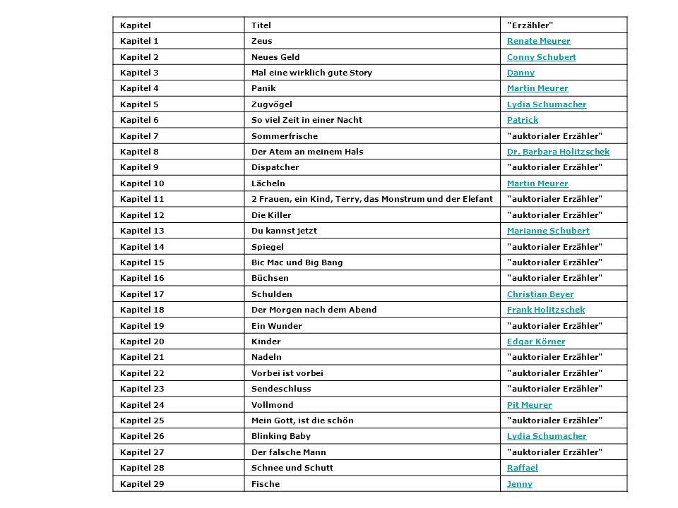 KapitelTitel Erzähler Kapitel 1ZeusRenate Meurer Kapitel 2Neues GeldConny Schubert Kapitel 3Mal eine wirklich gute StoryDanny Kapitel 4PanikMartin Meurer Kapitel 5ZugvögelLydia Schumacher Kapitel 6So viel Zeit in einer NachtPatrick Kapitel 7Sommerfrische auktorialer Erzähler Kapitel 8Der Atem an meinem HalsDr.