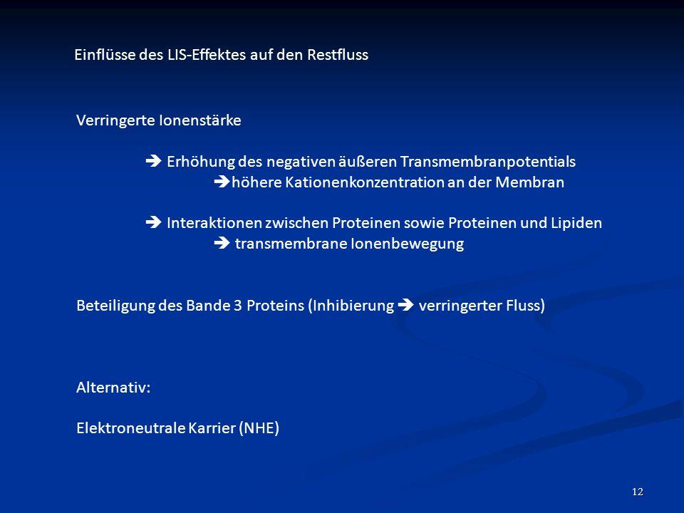 12 Einflüsse des LIS-Effektes auf den Restfluss Verringerte Ionenstärke  Erhöhung des negativen äußeren Transmembranpotentials  höhere Kationenkonze
