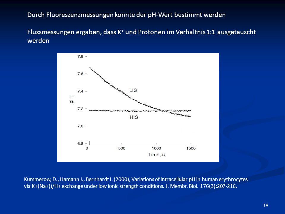 14 Kummerow, D., Hamann J., Bernhardt I. (2000), Variations of intracellular pH in human erythrocytes via K+(Na+))/H+ exchange under low ionic strengt