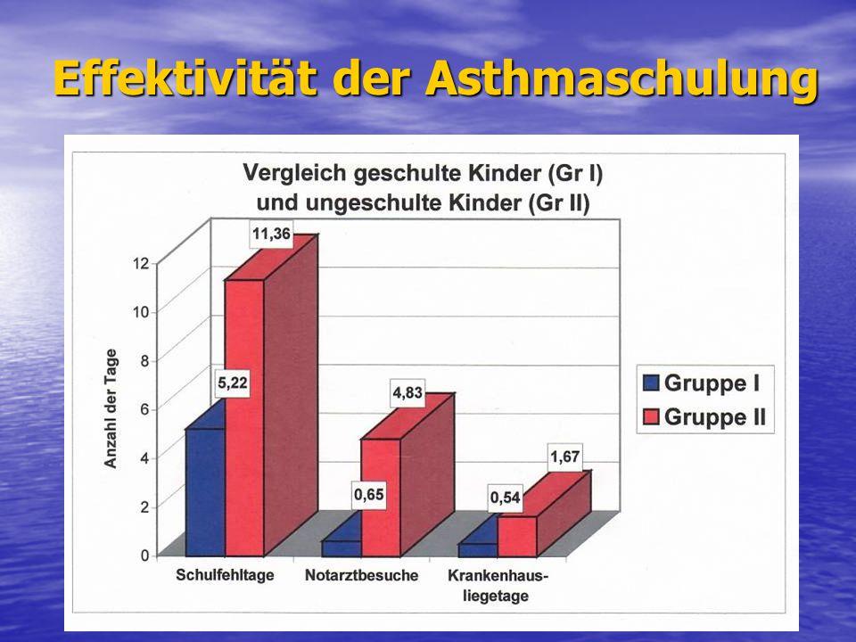 Effektivität der Asthmaschulung