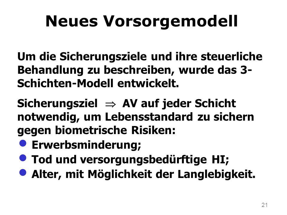 21 Neues Vorsorgemodell Um die Sicherungsziele und ihre steuerliche Behandlung zu beschreiben, wurde das 3- Schichten-Modell entwickelt.