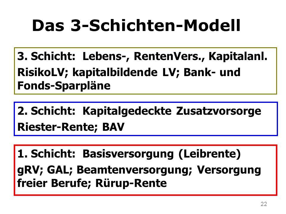 22 Das 3-Schichten-Modell 2. Schicht: Kapitalgedeckte Zusatzvorsorge Riester-Rente; BAV 3.
