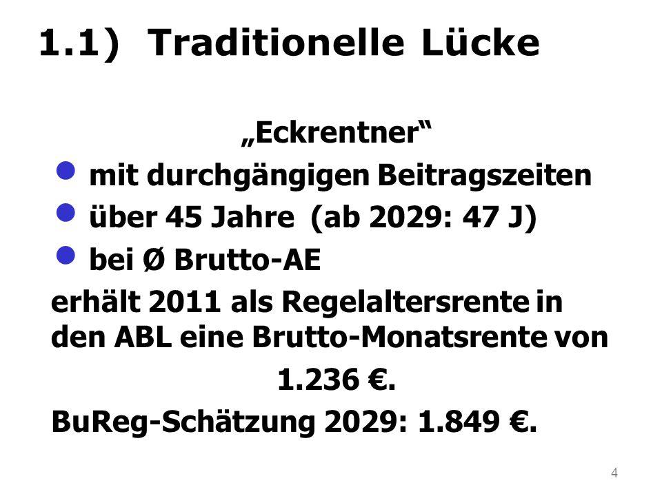 """4 1.1) Traditionelle Lücke """"Eckrentner mit durchgängigen Beitragszeiten über 45 Jahre (ab 2029: 47 J) bei Ø Brutto-AE erhält 2011 als Regelaltersrente in den ABL eine Brutto-Monatsrente von 1.236 €."""