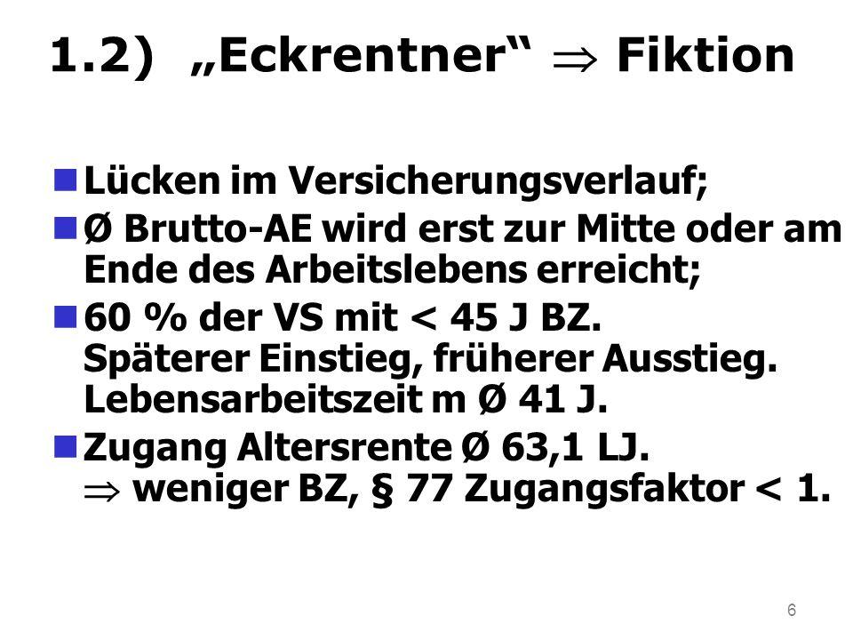 """6 1.2) """"Eckrentner  Fiktion Lücken im Versicherungsverlauf; Ø Brutto-AE wird erst zur Mitte oder am Ende des Arbeitslebens erreicht; 60 % der VS mit < 45 J BZ."""