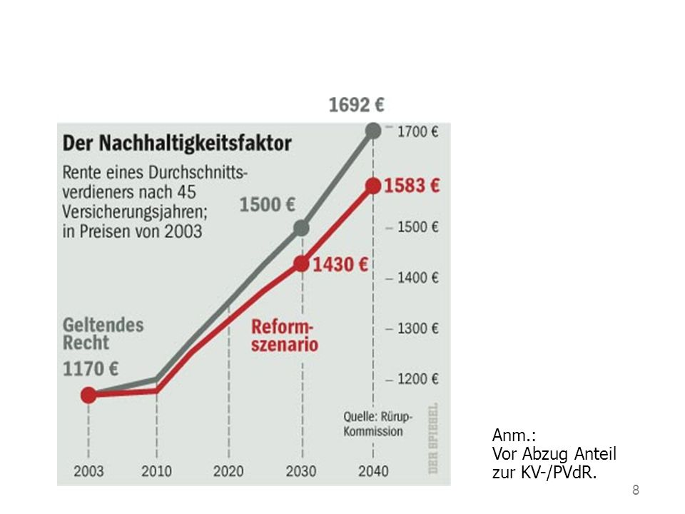 8 Anm.: Vor Abzug Anteil zur KV-/PVdR.