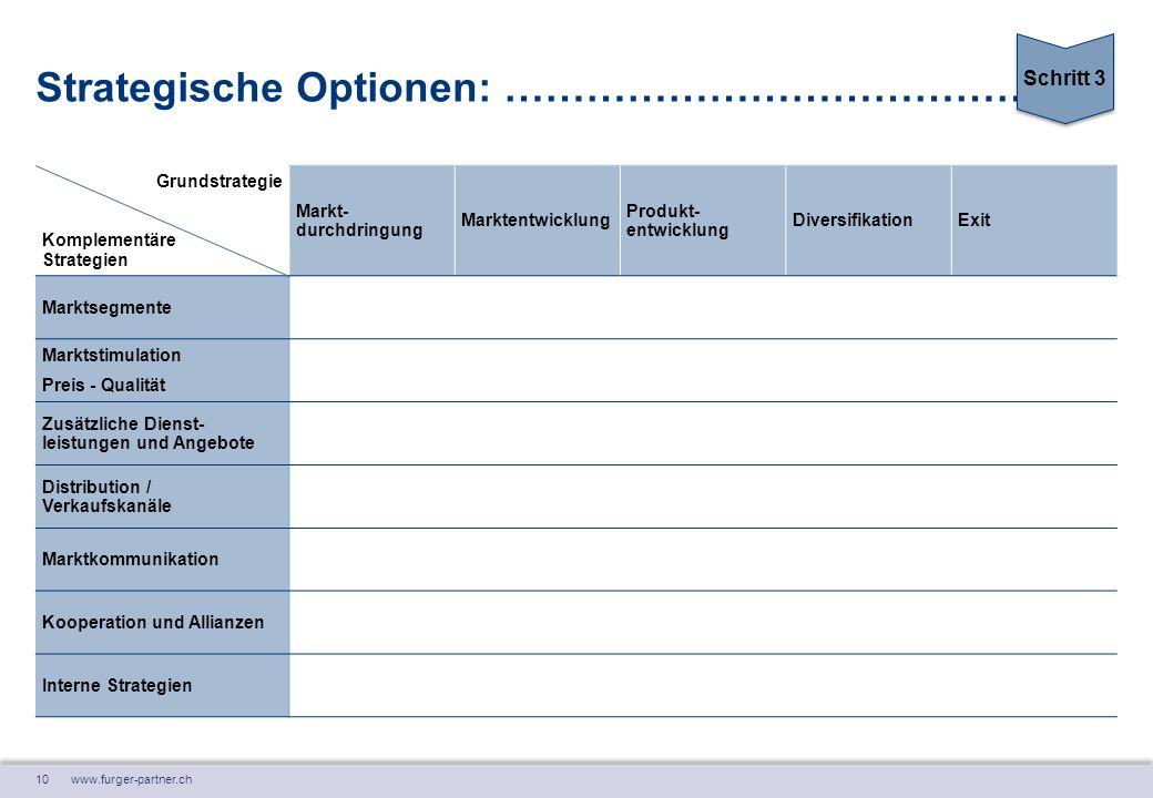 10 www.furger-partner.ch Strategische Optionen: …………………………………. Grundstrategie Komplementäre Strategien Markt- durchdringung Marktentwicklung Produkt-