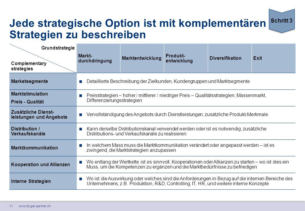 11 www.furger-partner.ch Jede strategische Option ist mit komplementären Strategien zu beschreiben Grundstrategie Complementary strategies Markt- durc