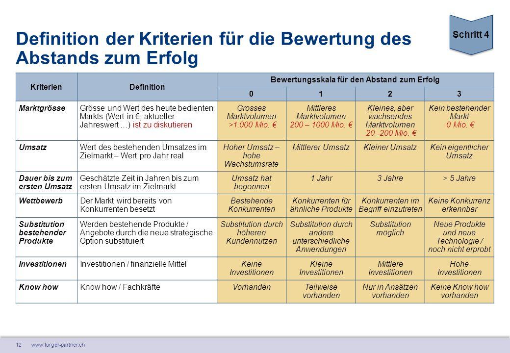 12 www.furger-partner.ch Definition der Kriterien für die Bewertung des Abstands zum Erfolg KriterienDefinition Bewertungsskala für den Abstand zum Er