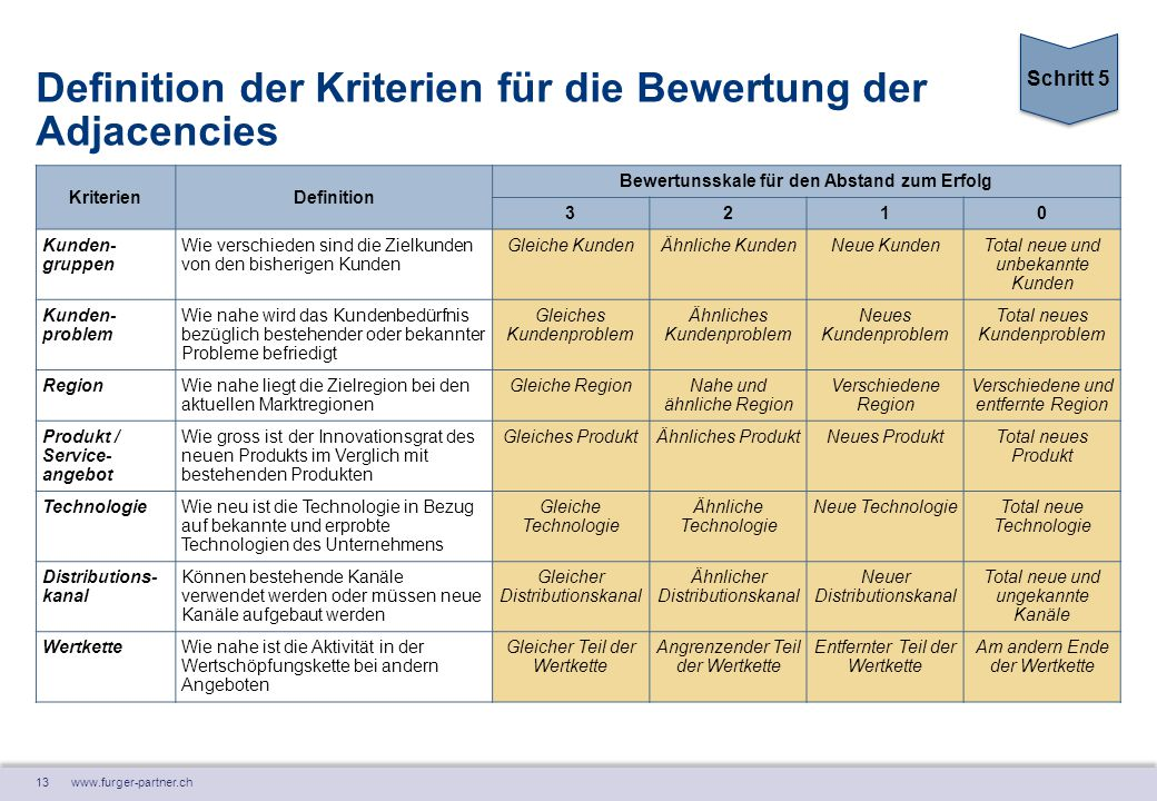 13 www.furger-partner.ch Definition der Kriterien für die Bewertung der Adjacencies KriterienDefinition Bewertunsskale für den Abstand zum Erfolg 3210