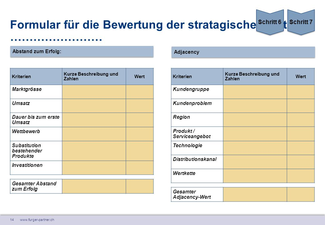 14 www.furger-partner.ch Formular für die Bewertung der stratagischen Option: …………………… Kriterien Kurze Beschreibung und Zahlen Wert Marktgrösse Umsatz